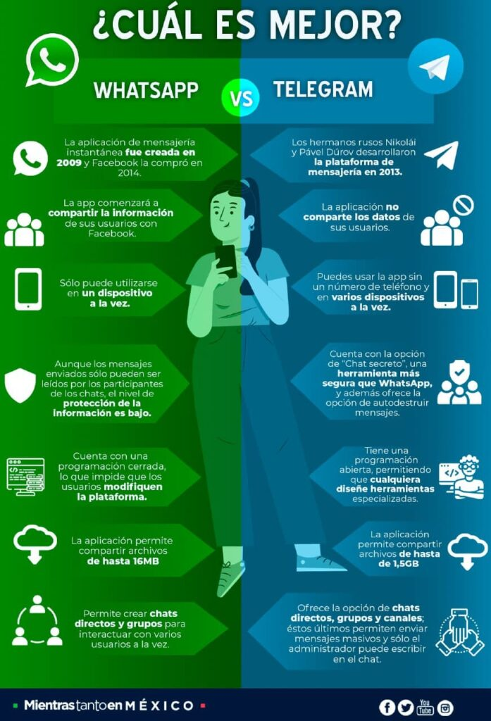 Infografía: diferencias entre Whatsapp y Telegram. ¿Cuál es el mejor? Otra alternativa de whatsapp es Signal